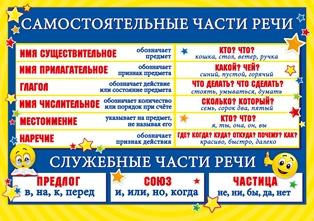 Таблица самостоятельные части речи скачать бесплатно